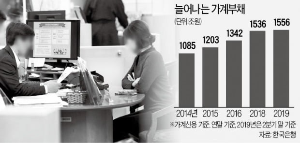 """""""가계부채 빨간불…韓 금융불균형 키워"""""""