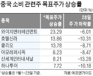 """""""中소비주 목표주가 대폭 올렸는데…"""" 우한 폐렴 충격에 증권사 고민"""