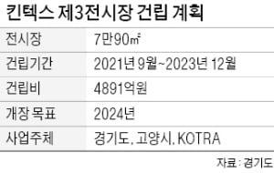 경기 고양, 글로벌 복합마이스산업 허브 도약…킨텍스 제3전시장 건립 나선다