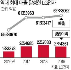 LG전자, 작년 매출 62兆 '사상 최대'…스마트폰 부진에 영업익은 10% 감소