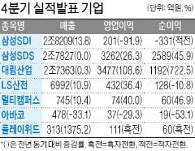 삼성SDS, 분기 영업이익 3000억 첫 돌파