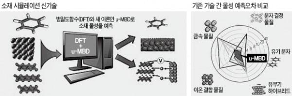 범밀도함수(DFT)와 새 이론인 u-MBD로 소재 물성을 예측하는 개념도(왼쪽). 오른쪽 방사형 그래프에선 u-MBD(가운데 가장 작은 오각형) 예측 오차가 10% 내외로 가장 작다는 것을 보여준다.