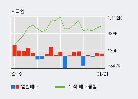 'DB하이텍' 5% 이상 상승, 전일 외국인 대량 순매수