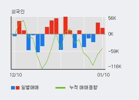 '금호전기' 5% 이상 상승, 전일 외국인 대량 순매수