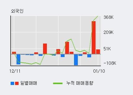 '넥스트사이언스' 5% 이상 상승, 전일 외국인 대량 순매수
