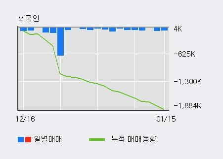 '쌍용차' 5% 이상 상승, 전일 기관 대량 순매수