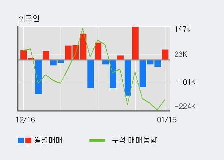 '남성' 5% 이상 상승, 전일 외국인 대량 순매수