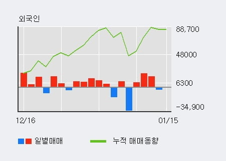 '우리들제약' 5% 이상 상승, 최근 5일간 외국인 대량 순매수