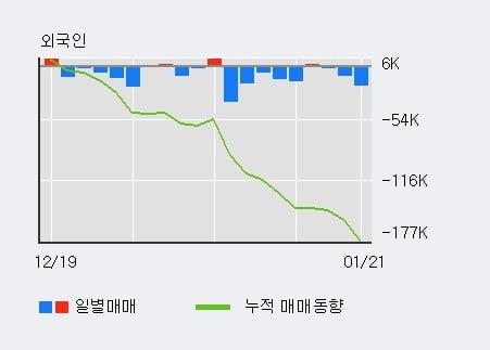 '현대차2우B' 5% 이상 상승, 최근 3일간 기관 대량 순매수