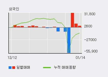 '크라운해태홀딩스' 5% 이상 상승, 단기·중기 이평선 정배열로 상승세