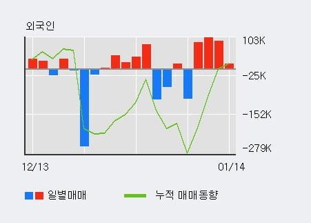 '보성파워텍' 10% 이상 상승, 전일 외국인 대량 순매수
