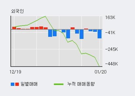 '진양제약' 52주 신고가 경신, 단기·중기 이평선 정배열로 상승세
