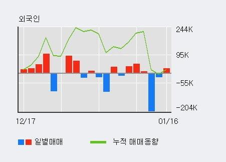 '코센' 10% 이상 상승, 전일 외국인 대량 순매수
