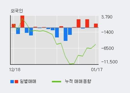 '우진아이엔에스' 5% 이상 상승, 기관 14일 연속 순매수(5.3만주)