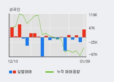 '현대미포조선' 5% 이상 상승, 주가 반등 시도, 단기 이평선 역배열 구간