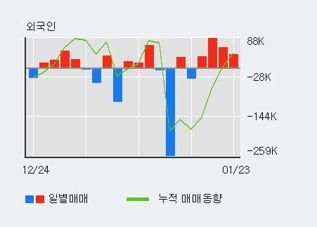 '에넥스' 5% 이상 상승, 외국인 4일 연속 순매수(22.4만주)
