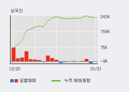 '더존비즈온' 52주 신고가 경신, 외국인 3일 연속 순매수(2,866주)