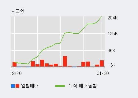 '지누스' 52주 신고가 경신, 기관 4일 연속 순매수(2.1만주)