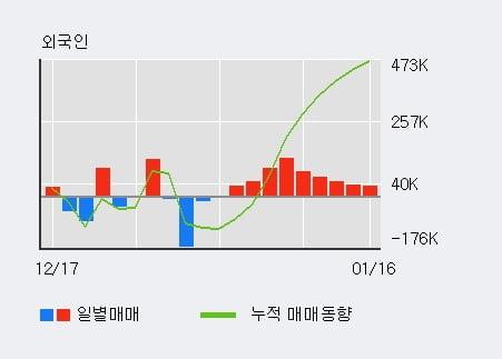 '일진홀딩스' 5% 이상 상승, 전일 외국인 대량 순매수