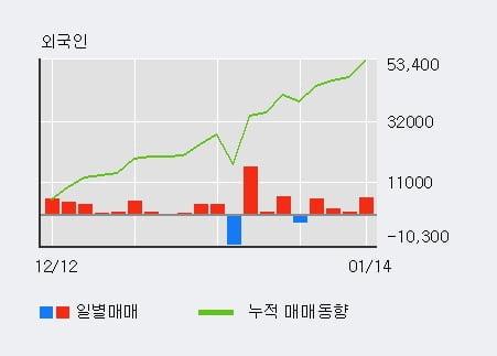 '베뉴지' 10% 이상 상승, 외국인 4일 연속 순매수(1.4만주)