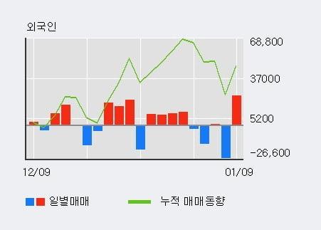 '티에이치엔' 5% 이상 상승, 전일 외국인 대량 순매수