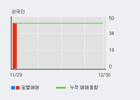 'WISCOM' 5% 이상 상승, 단기·중기 이평선 정배열로 상승세