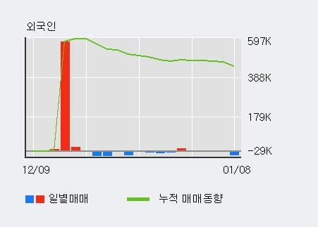 '한국정보통신' 52주 신고가 경신, 주가 상승 중, 단기간 골든크로스 형성