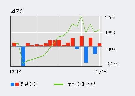 '대성창투' 10% 이상 상승, 단기·중기 이평선 정배열로 상승세