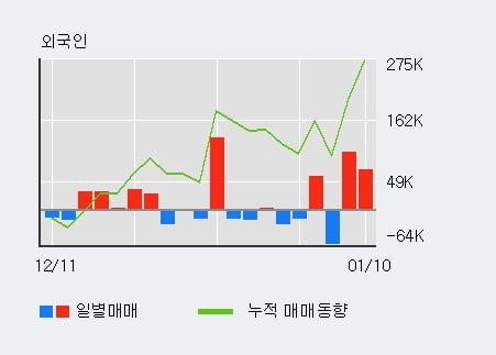 '유비케어' 10% 이상 상승, 전일 외국인 대량 순매수