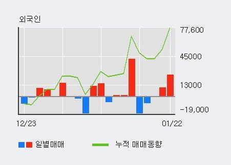 '삼진' 10% 이상 상승, 전일 외국인 대량 순매수