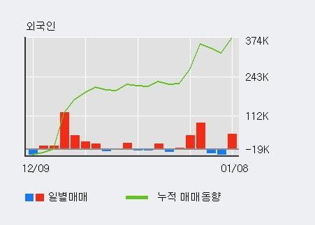 '자화전자' 5% 이상 상승, 단기·중기 이평선 정배열로 상승세