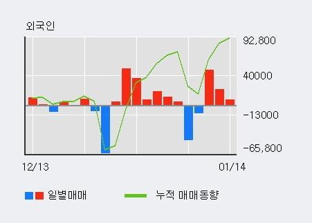 '세종공업' 5% 이상 상승, 최근 3일간 외국인 대량 순매수