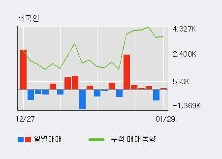 'SFA반도체' 52주 신고가 경신, 외국인 4일 연속 순매수(292.0만주)