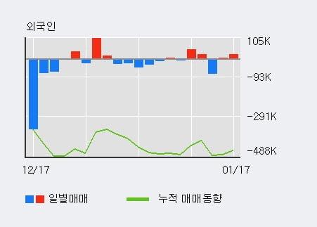 '팍스넷' 15% 이상 상승, 전일 외국인 대량 순매수