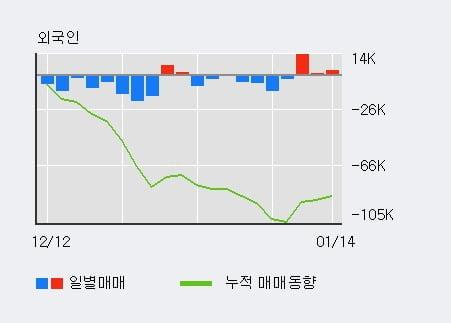 '평화정공' 10% 이상 상승, 외국인, 기관 각각 3일 연속 순매수, 4일 연속 순매도