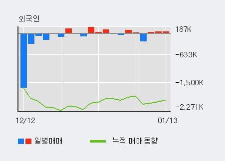 '현대바이오' 10% 이상 상승, 외국인 3일 연속 순매수(12.3만주)