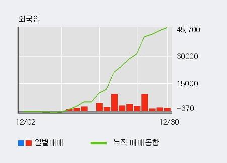 '코메론' 52주 신고가 경신, 외국인 15일 연속 순매수(4.6만주)
