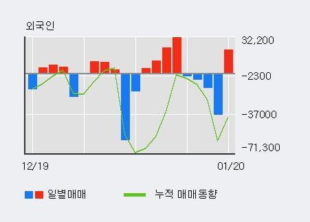 '지어소프트' 10% 이상 상승, 전일 외국인 대량 순매수