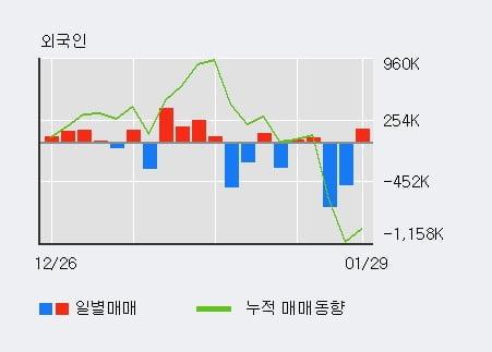 '지엔코' 10% 이상 상승, 단기·중기 이평선 정배열로 상승세