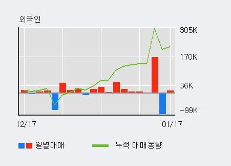 '다원시스' 52주 신고가 경신, 기관 4일 연속 순매수(13.5만주)