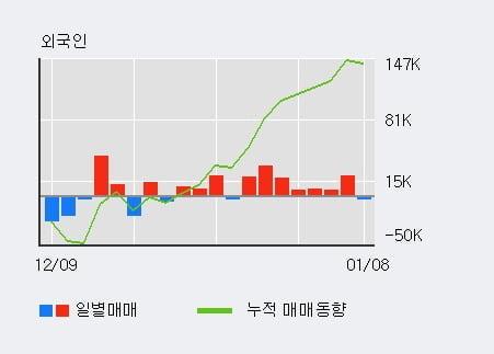 '메디포스트' 10% 이상 상승, 최근 3일간 외국인 대량 순매수
