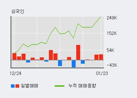 'GST' 52주 신고가 경신, 최근 3일간 외국인 대량 순매수