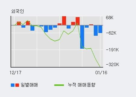 '유진테크' 52주 신고가 경신, 전일 기관 대량 순매수