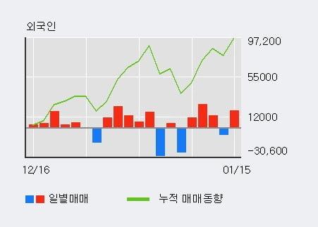 '바이오톡스텍' 10% 이상 상승, 전일 외국인 대량 순매수