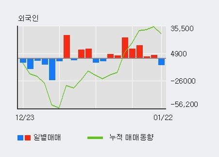 '현대글로비스' 5% 이상 상승, 전일 기관 대량 순매수
