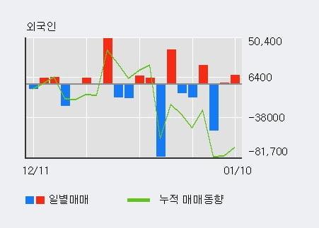 '세원셀론텍' 5% 이상 상승, 주가 60일 이평선 상회, 단기·중기 이평선 역배열