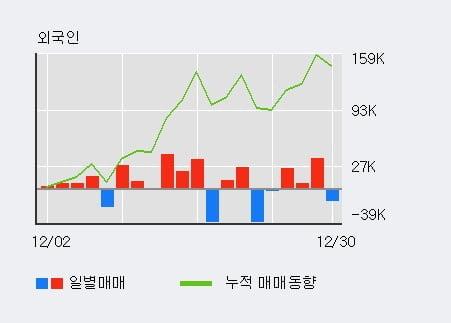 '강원' 10% 이상 상승, 주가 상승세, 단기 이평선 역배열 구간