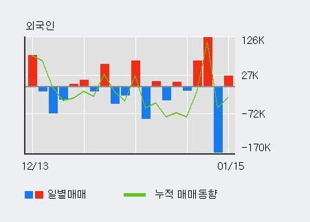 '한국화장품' 5% 이상 상승, 단기·중기 이평선 정배열로 상승세