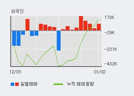 '장원테크' 10% 이상 상승, 전일 외국인 대량 순매수