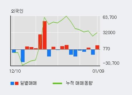 'NHN' 5% 이상 상승, 전일 기관 대량 순매수